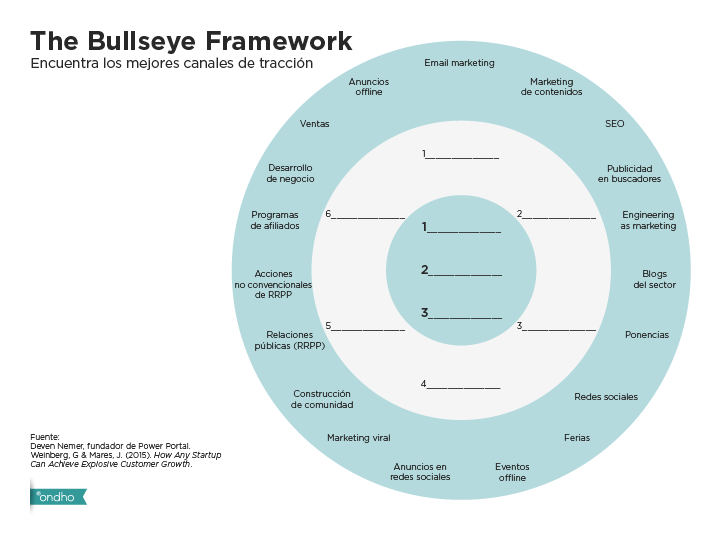 Traction The bullseye framework