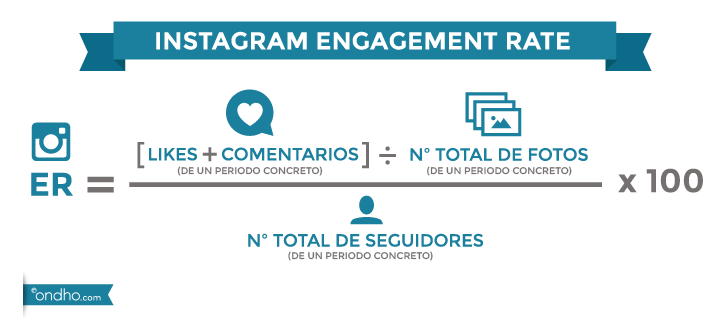 Engagement rate Instagram Ondho