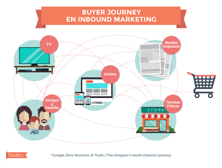 buyer journey en inbound marketing