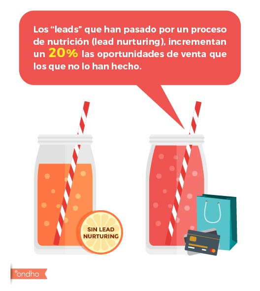 Leads nutridos