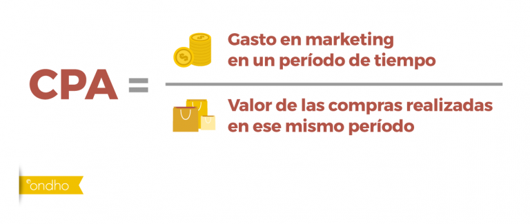 Gasto en marketing entre valor de las compras