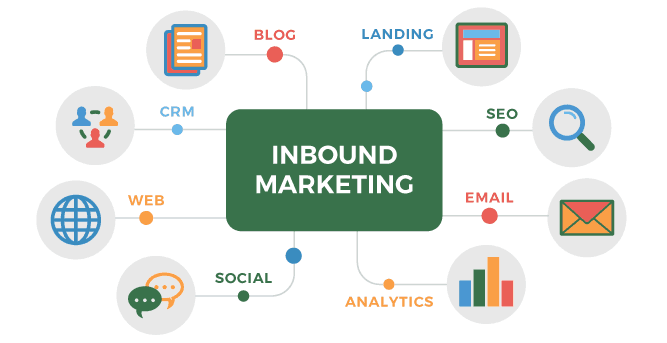 Diferentes aspectos dentor del Inbound Marketing