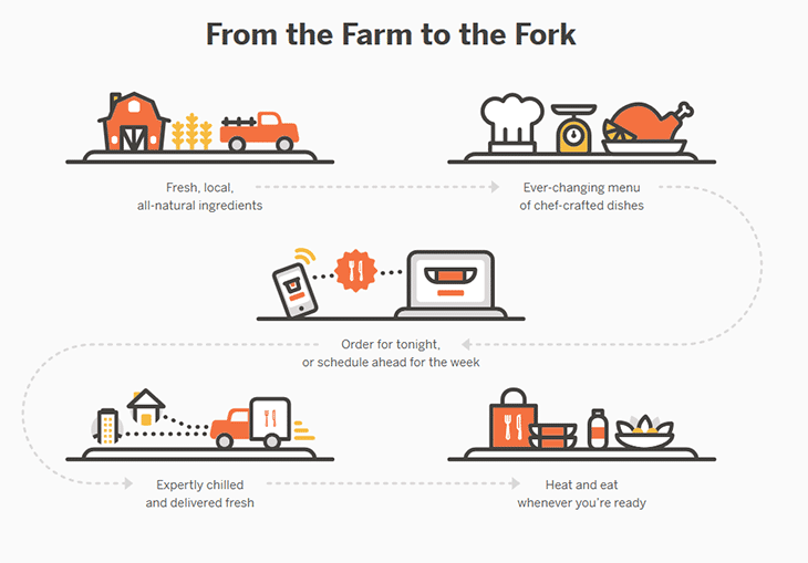 Munchery From Farm to Fork